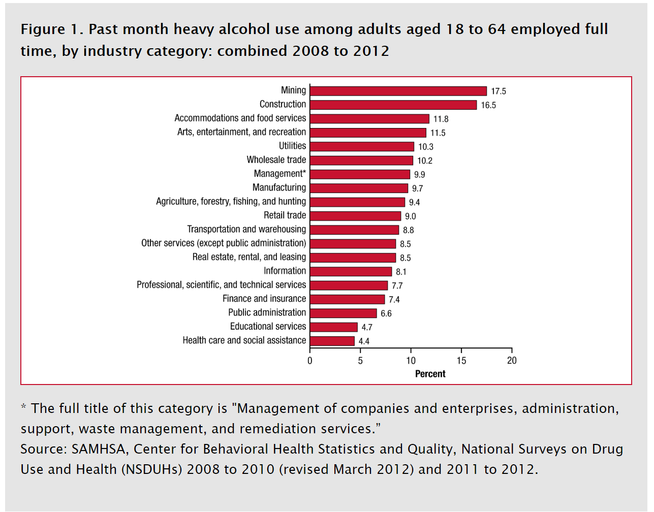 substance abuse by profession.png