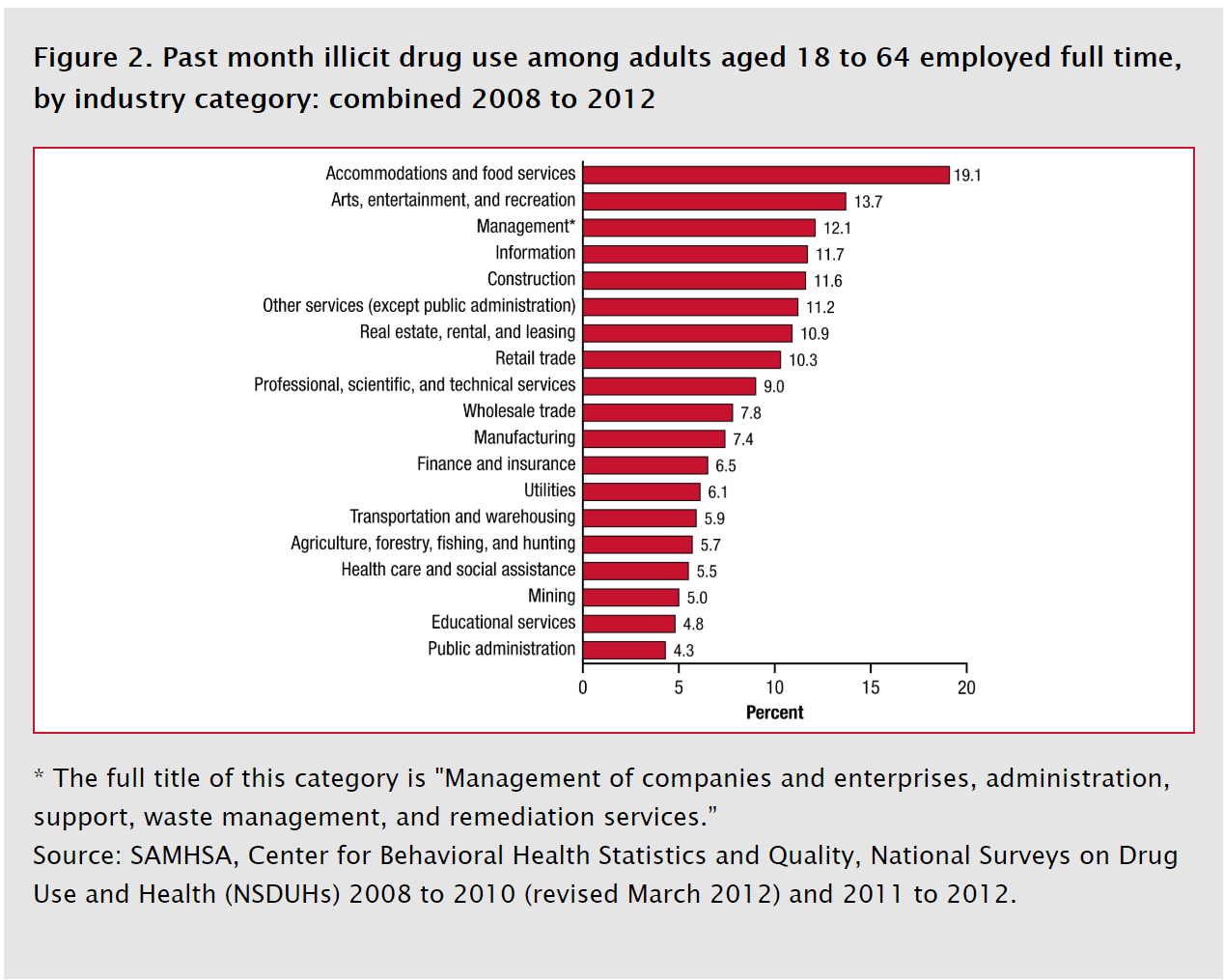 Ilicit drug use by industry.png
