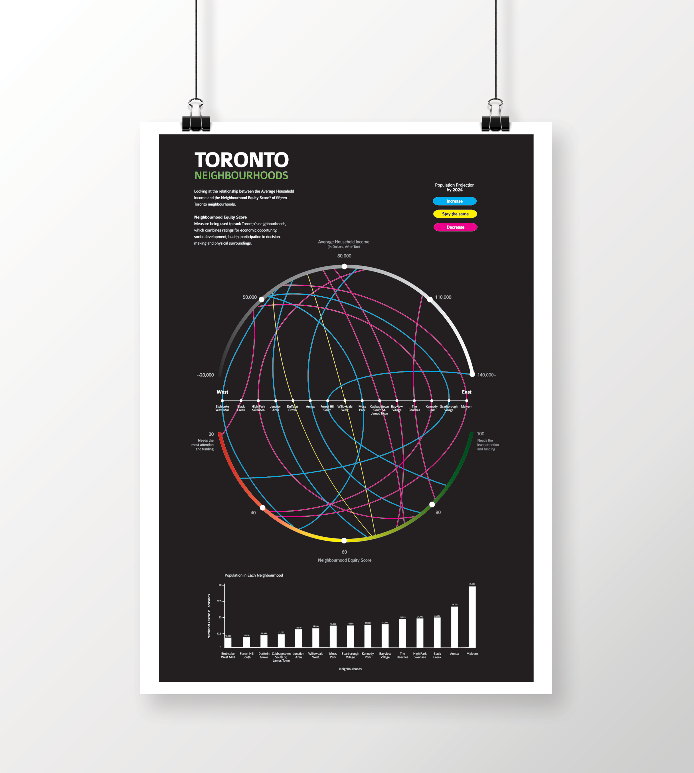 Toronto Neighbourhoods Mock-Up