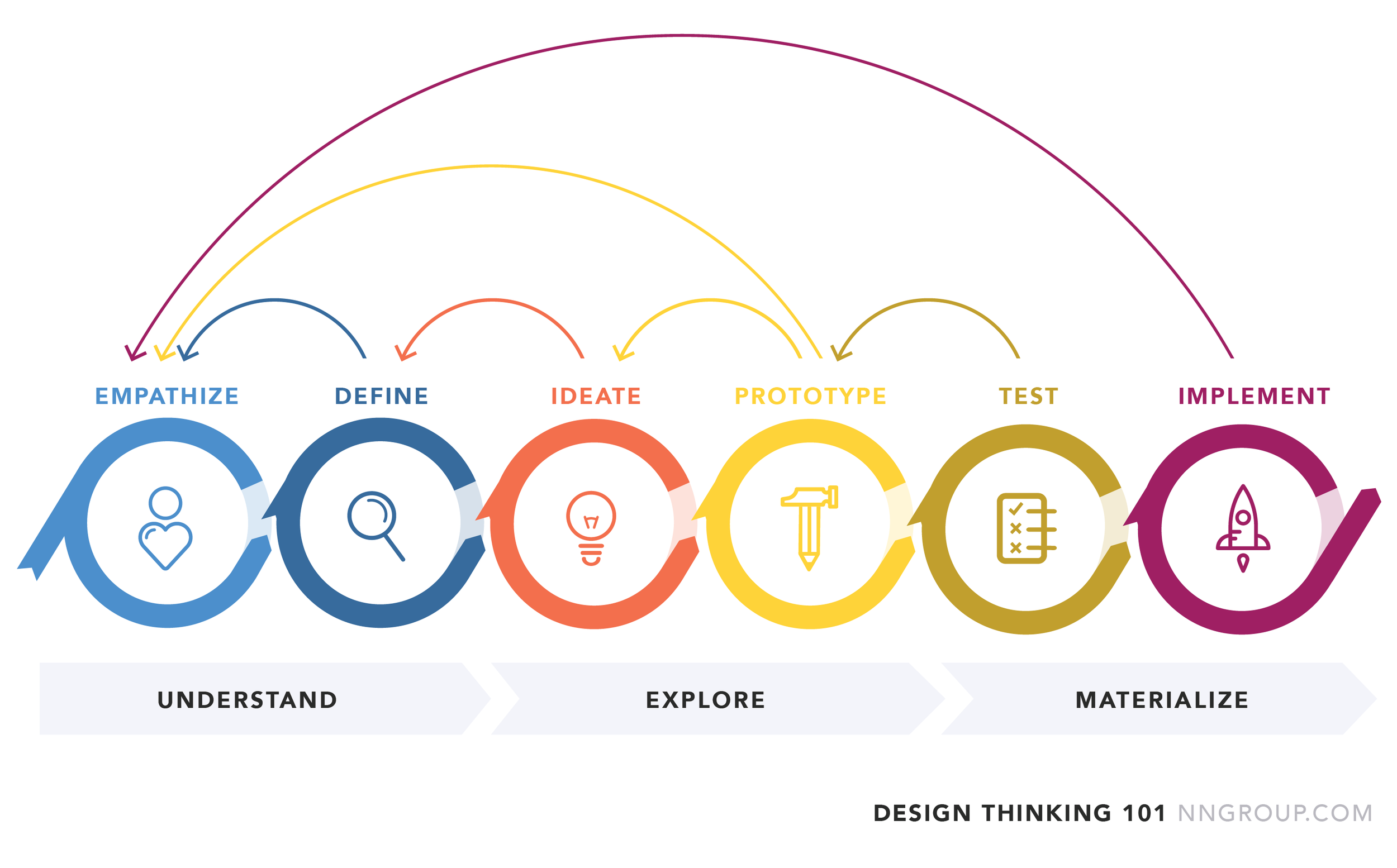 source:  https://www.nngroup.com/articles/design-thinking/