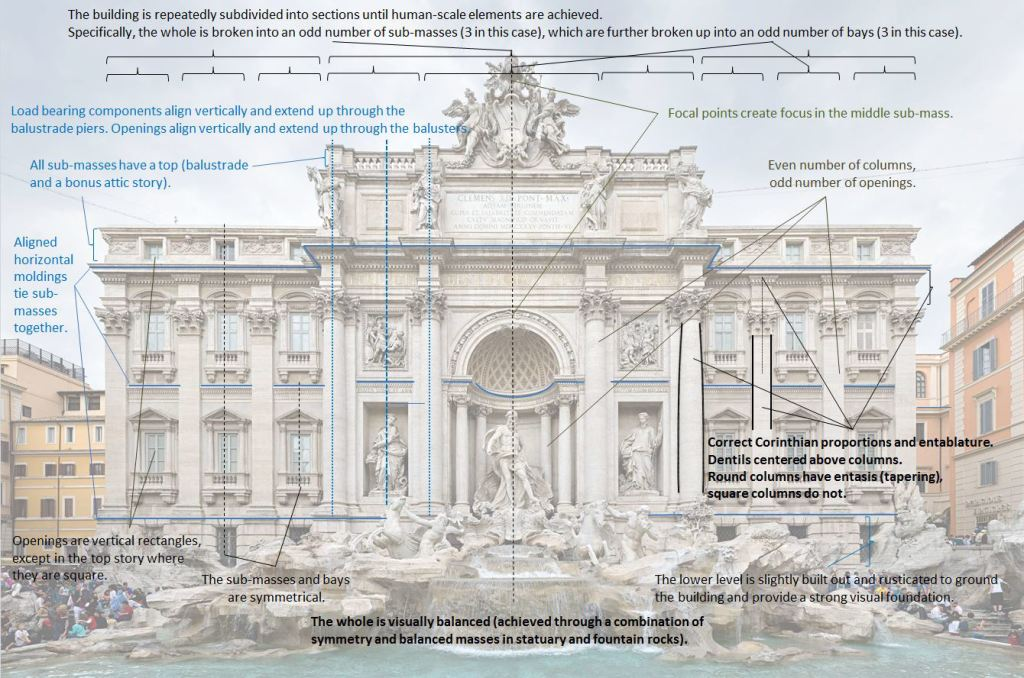 Analysis of the order and compositional hierarchy of the Trevi Fountain.
