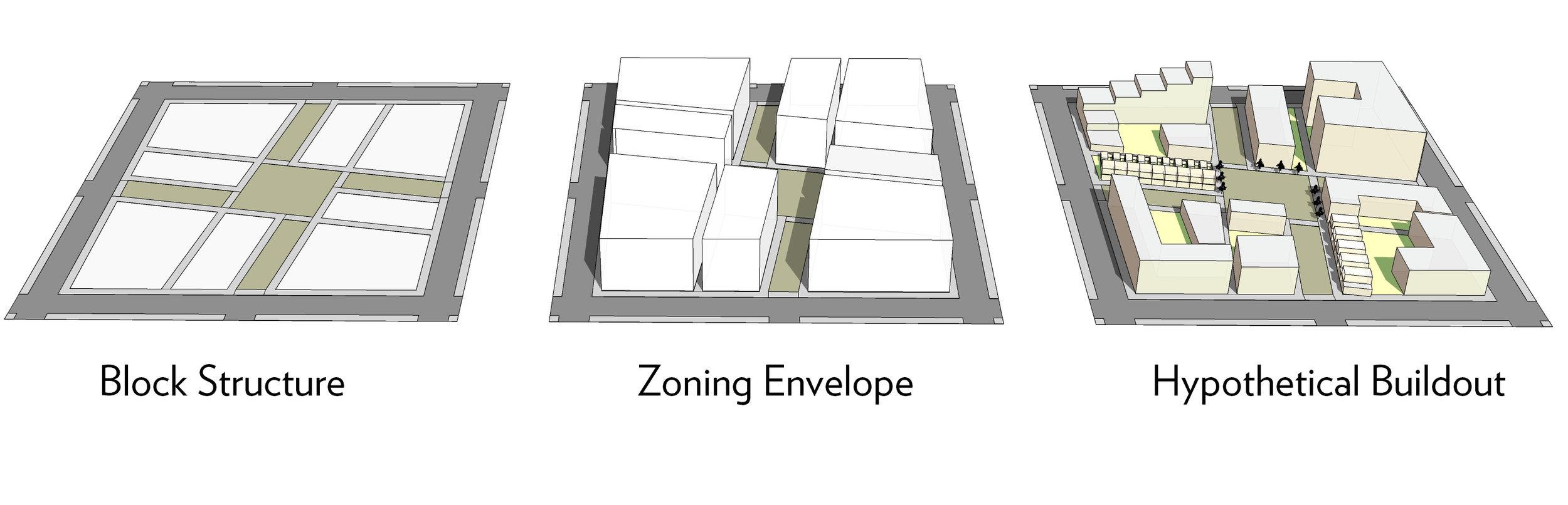 Residential Block Concept
