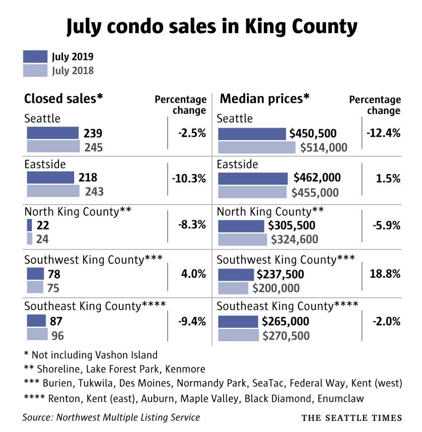 July Condo Sales King County.PNG