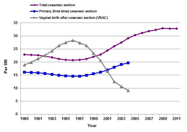 cesarean-vbac-rate-graph.jpg