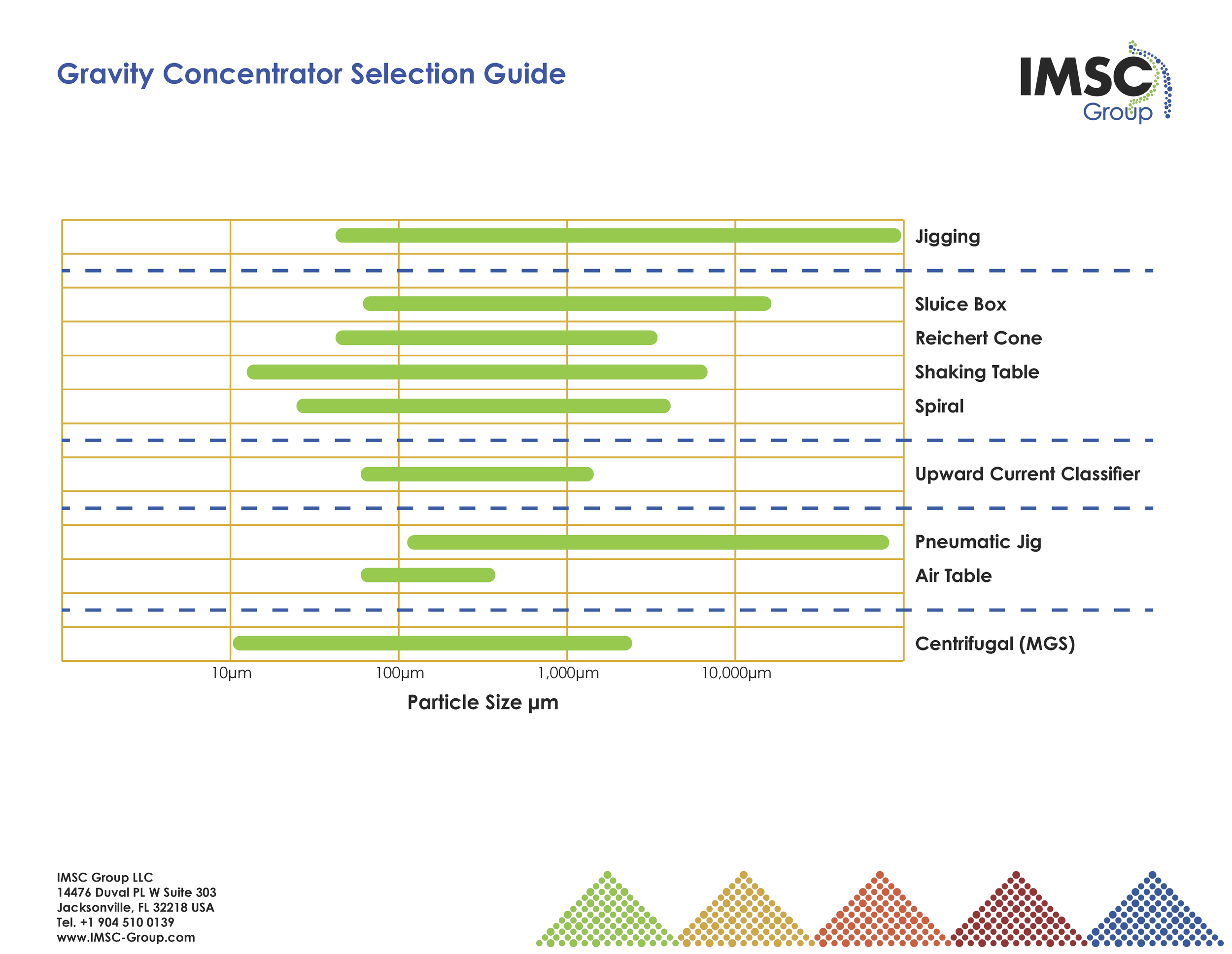 Gravity Concentrator Selection Guide.png