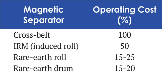 Magnetic separator cost comparison