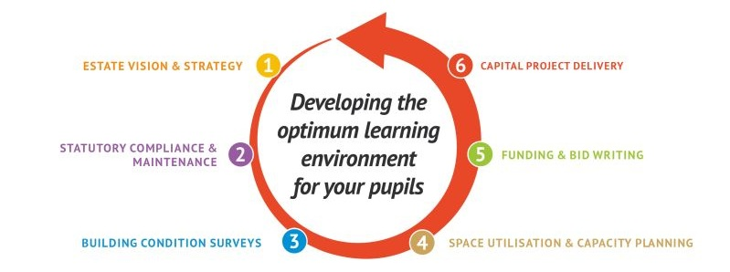How to develop the optimum learning environment for your pupils