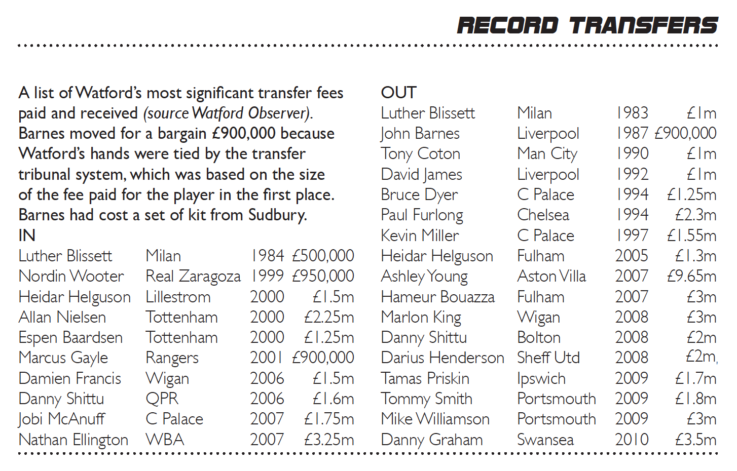 This list has changed a little since the Pozzo era began and the club reached the Premier League again.