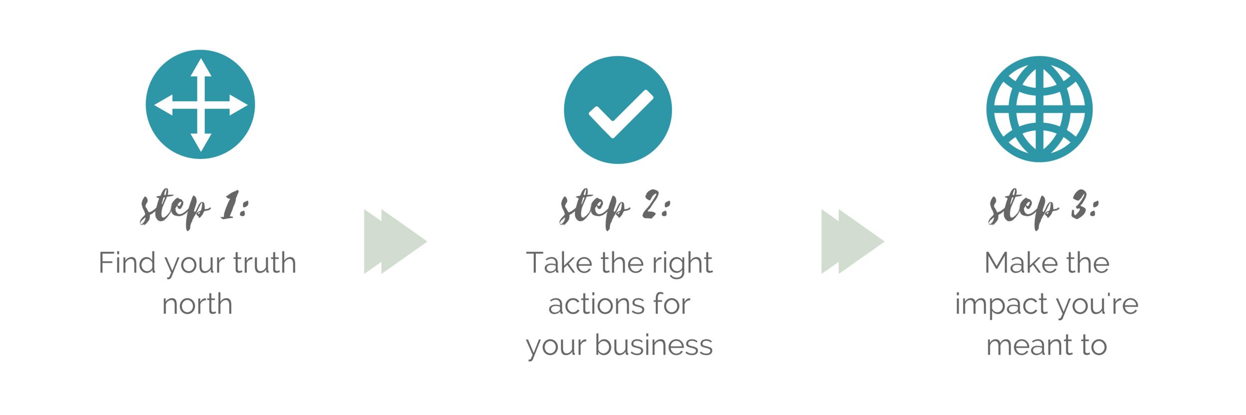 Awaken Your Practice Steps.png