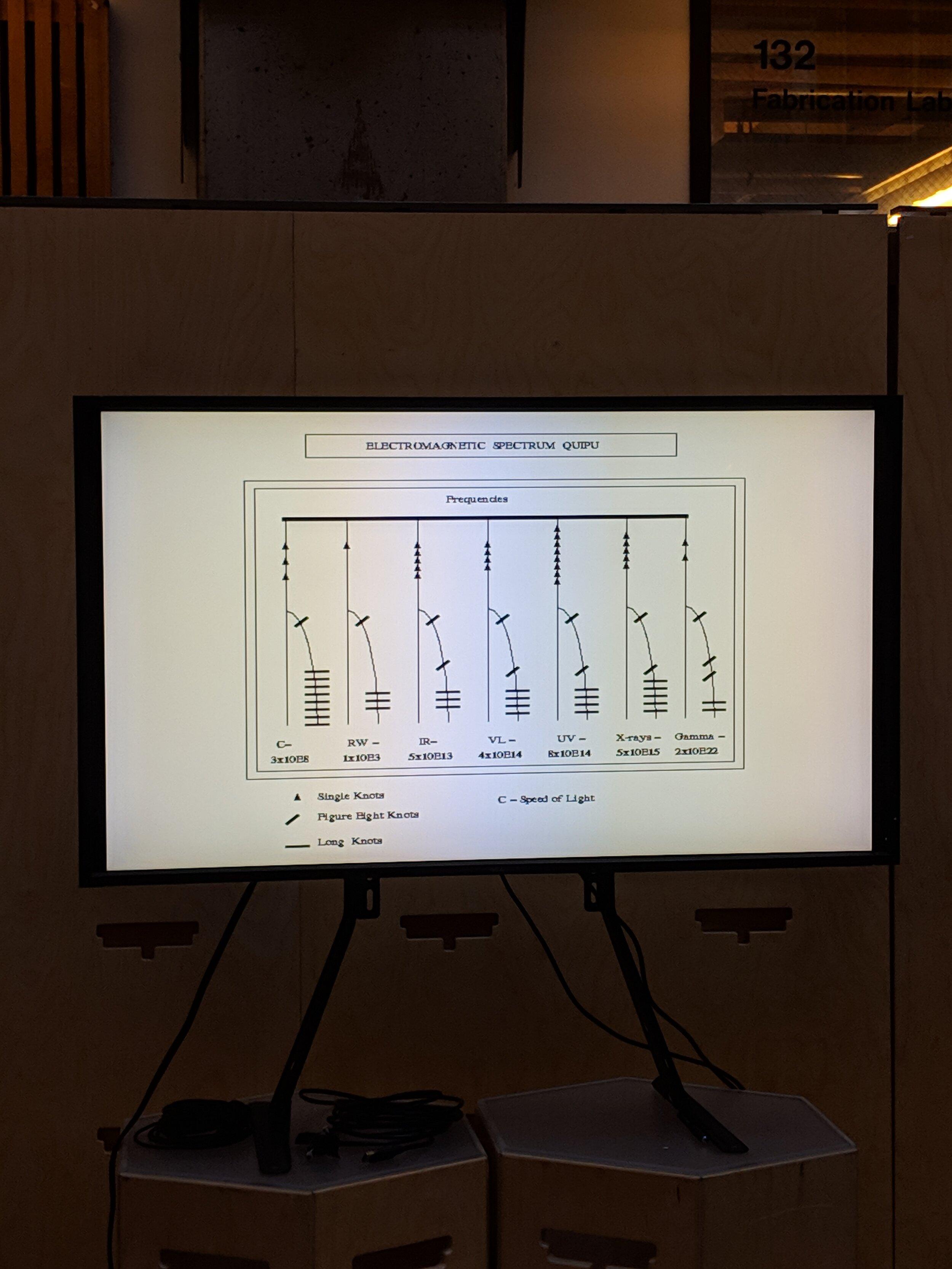 Knotting encoding of Constanza Piña's interactive  Khipu