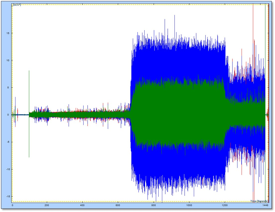 Temporal Vibration Plot - Cavitation Signature