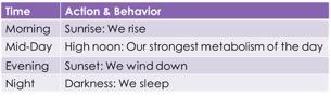 Sleep Chart - May Article.jpg