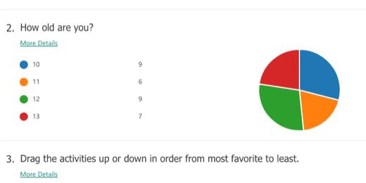 Form created charts