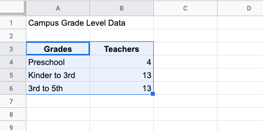 Select data for chart