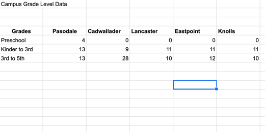 Sheet with multiple groups of data
