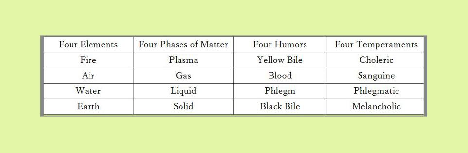 four humors for blog post.jpg