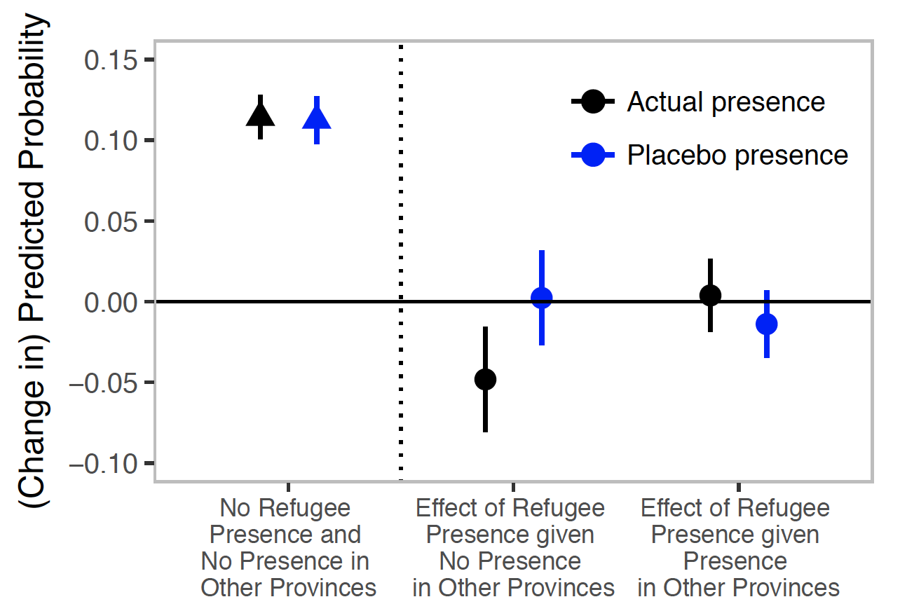 Statistical results showing that, contrary to population belief, those subnational areas of the world that receive refugee communities experience a  reduction  in their subsequent conflict likelihood.
