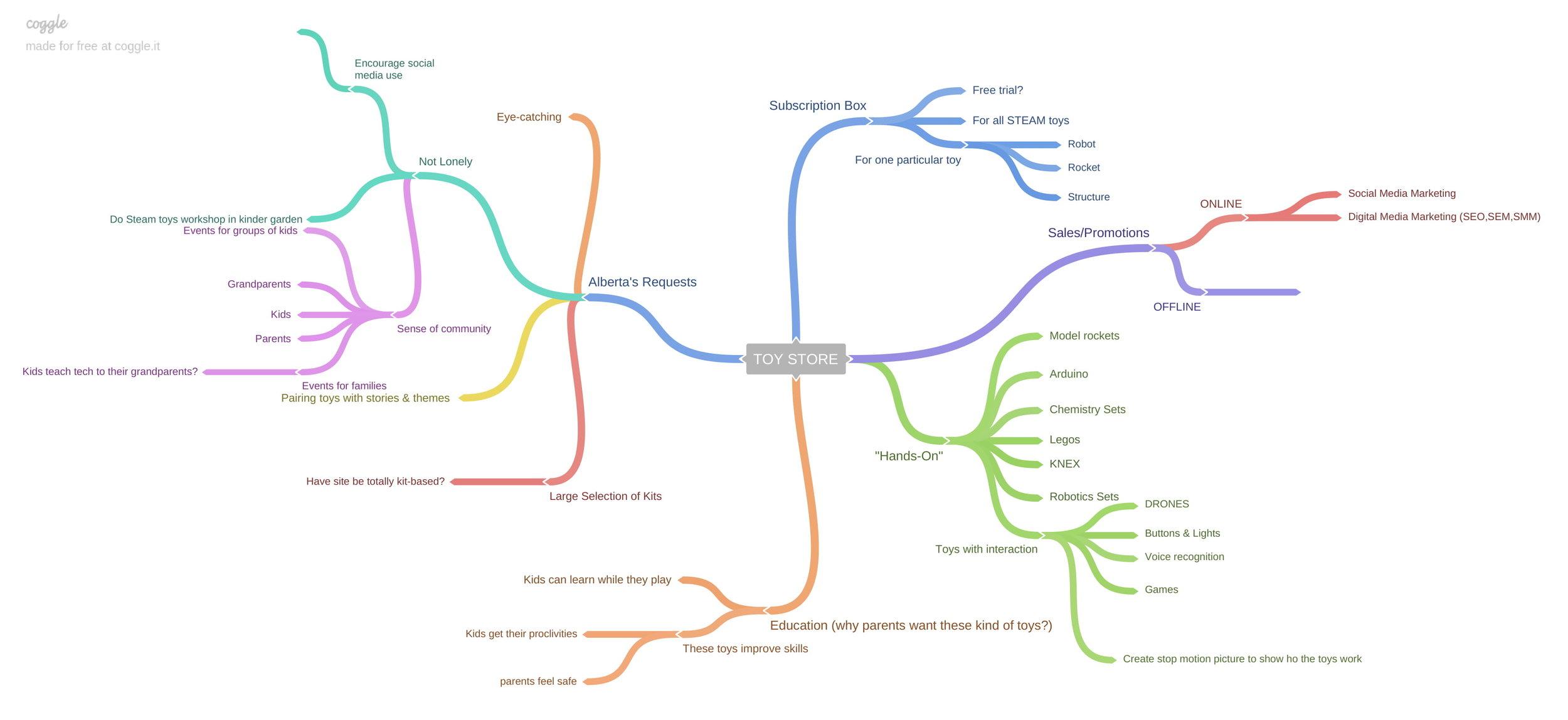 TOY_STORE - mindmap-1.jpg