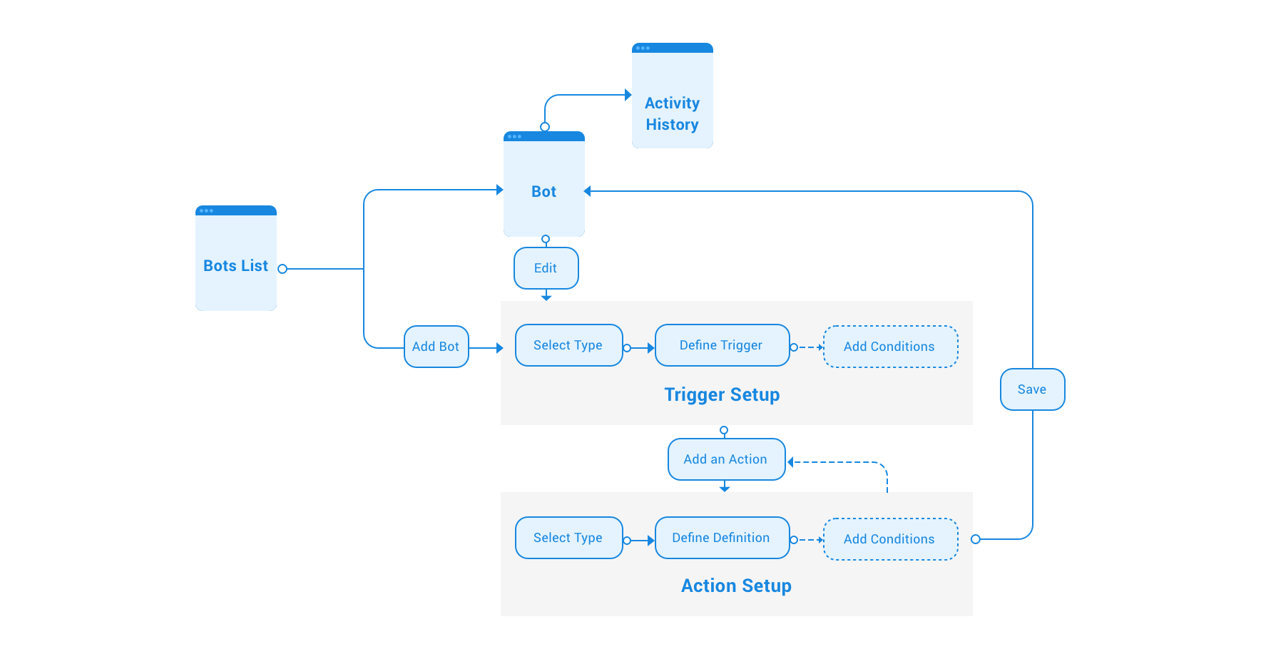 Bots workflow.png