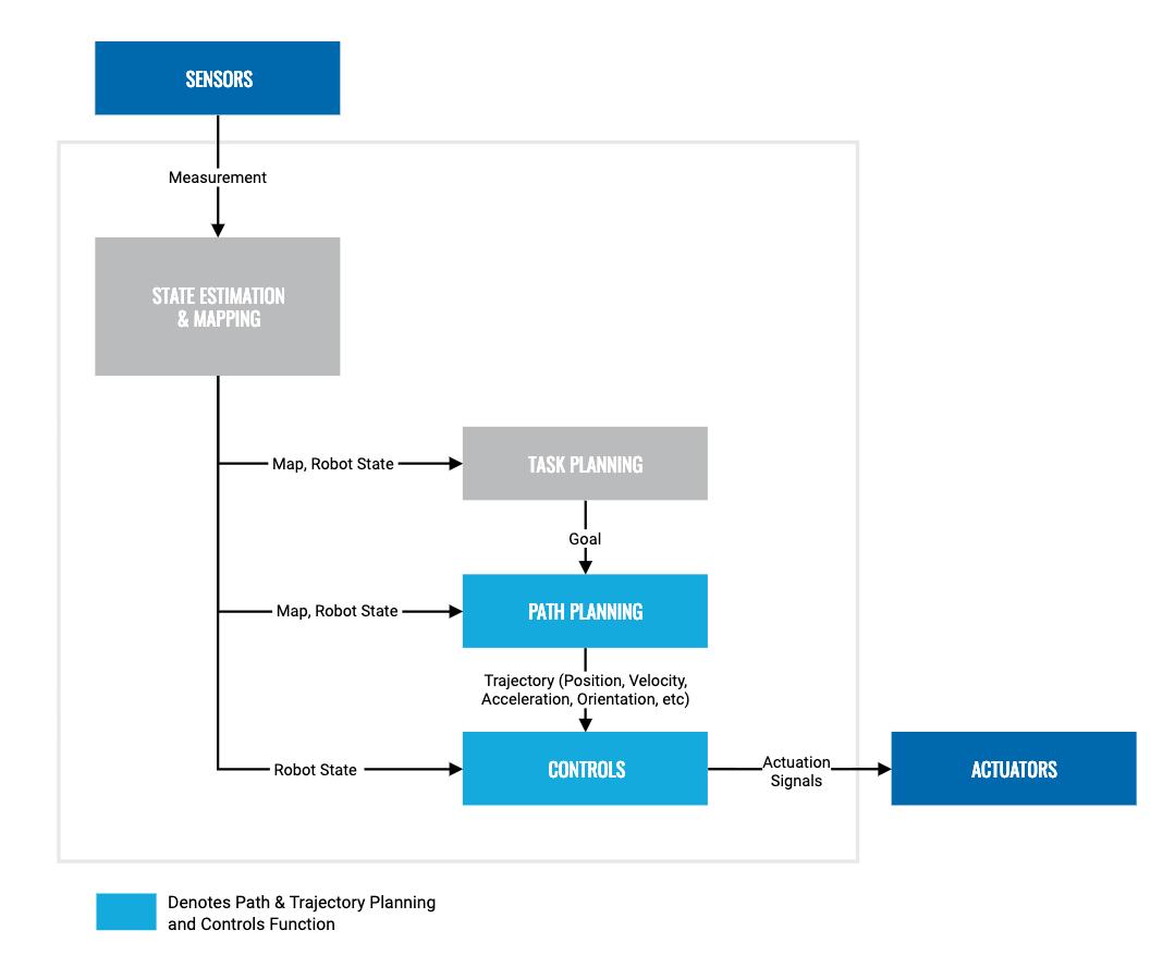 Path Planning & Controls Diagram
