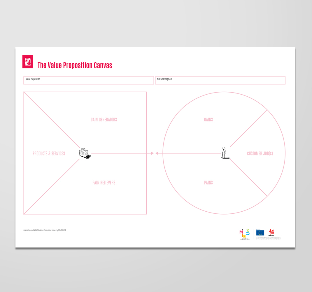 Value proposition canvas (Strategyzer)  Affirmez clairement la proposition de valeur unique qui décrit votre offre, la manière dont vous résolvez les besoins de vos clients et ce qui vous distingue de la compétition. Pourquoi êtes-vous différent et quelle valeur allez-vous créer pour votre client ?