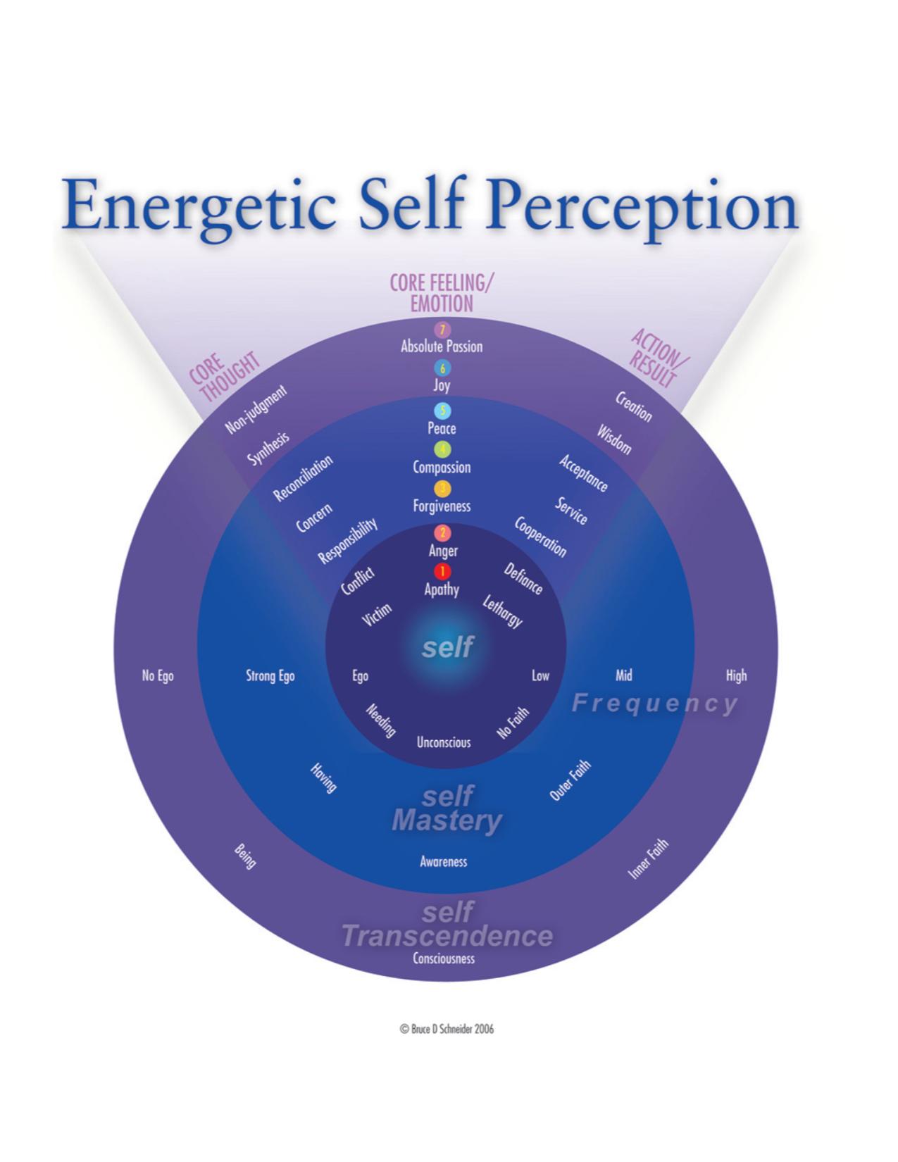 Energetic-Self-Perception-Chart.png