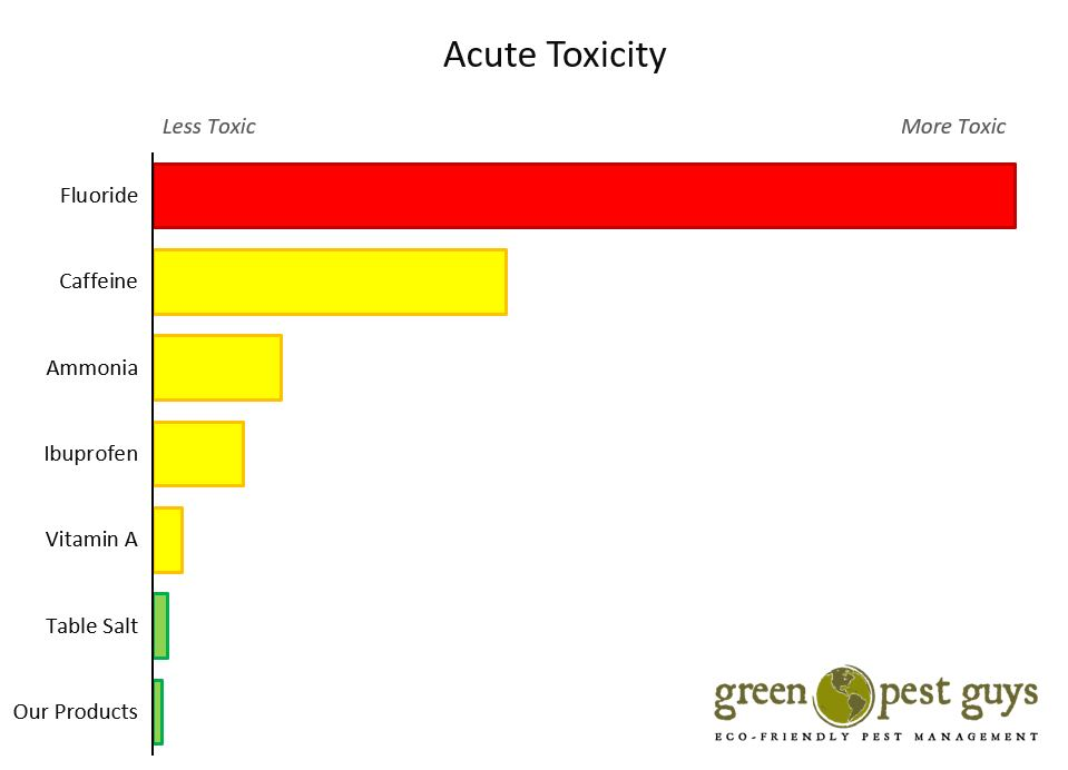 Toxicity Graph.JPG