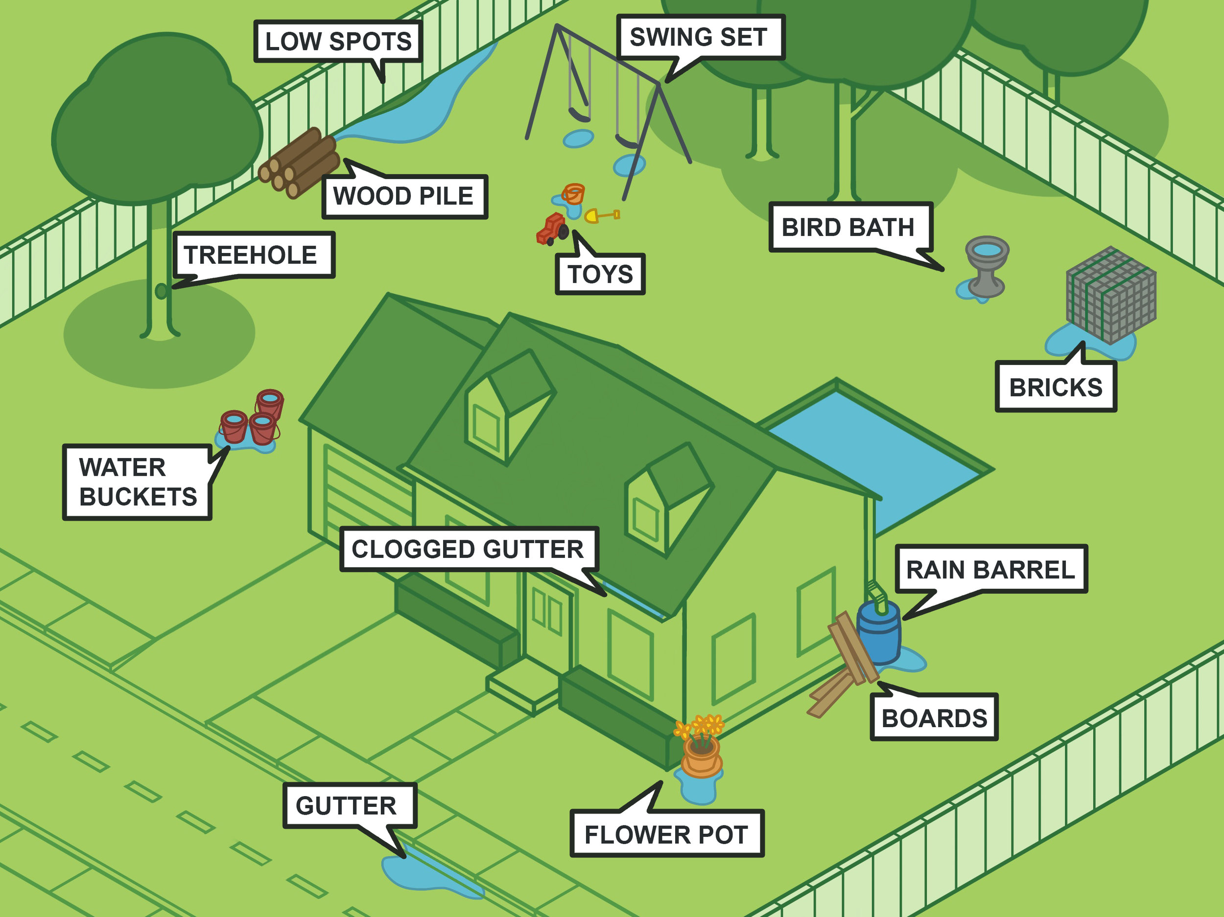 Potential Mosquito breeding sites around the average Texan home.
