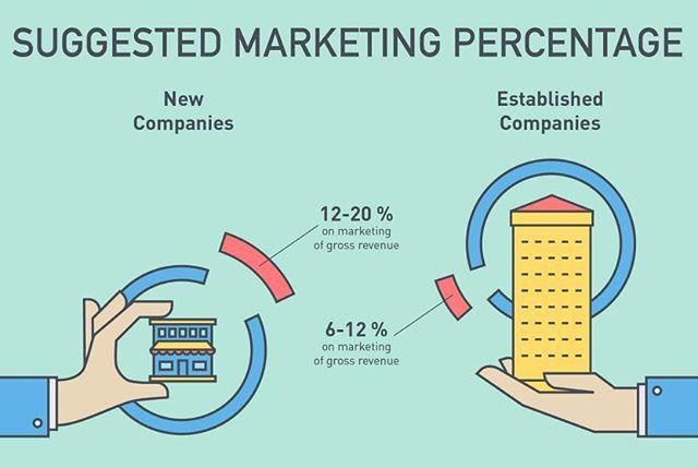 Setting up a proper marketing budget is a key aspect of success.  More so if you're a new business!  #contentmarketing #columbiasc #lexingtonsc #digitalmarketing #entrepreneur #marketingtips