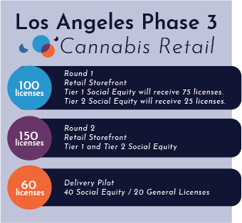LA Phase 3 Retail Count.png