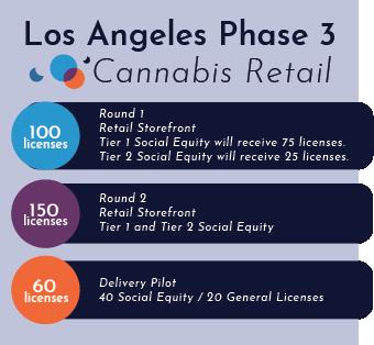 LA Phase 3 Retail Count.png