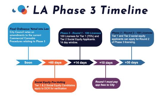 LA Phase 3 Timeline Blog.png