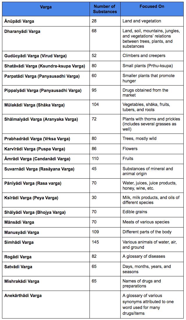 Rāj Nighaṇṭu.png