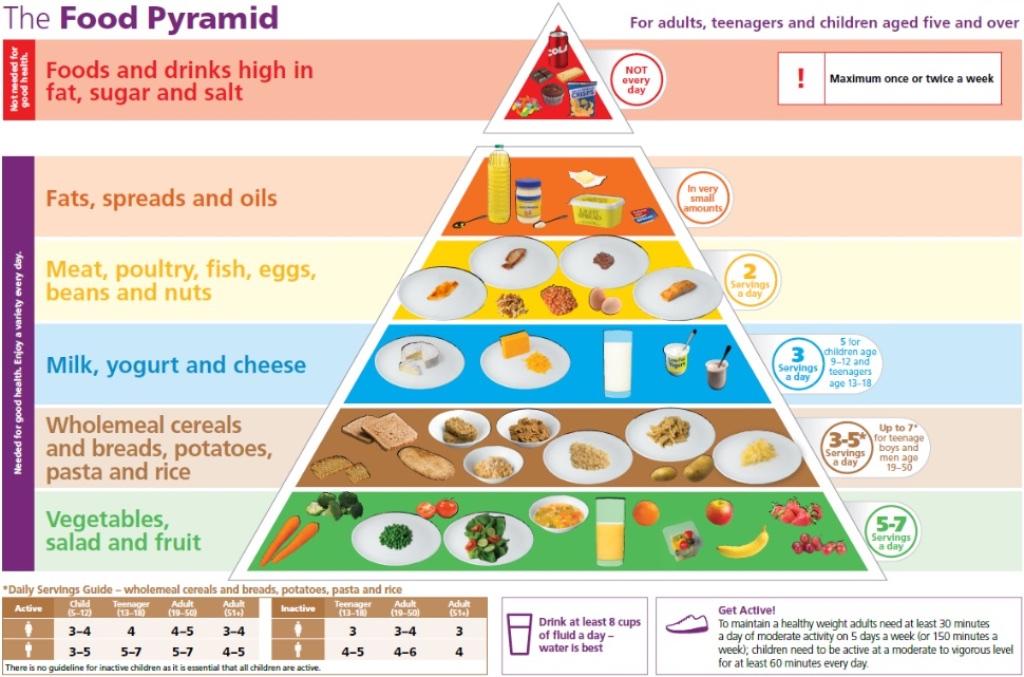 Source:  Healthy Ireland