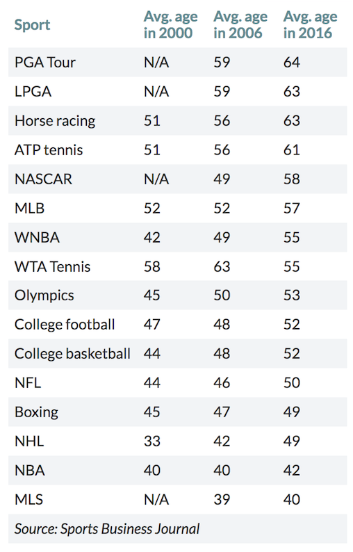The change in the average age of audiences watching sports in the USA over the last 20 years. From the Sports Business Journal.