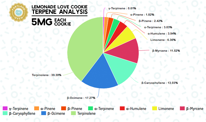 Lemonade Analysis