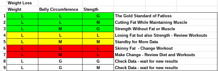 WeightLossActionChart.png