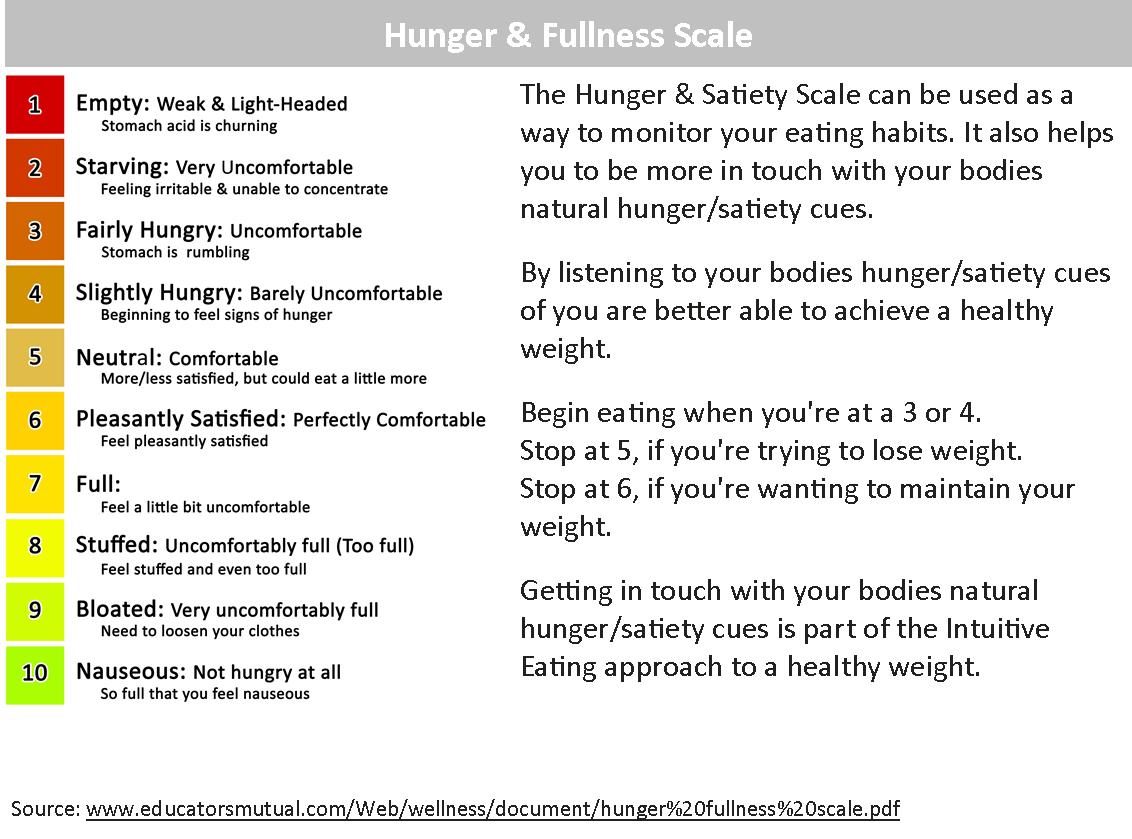 Hunger Fullness Scale.png