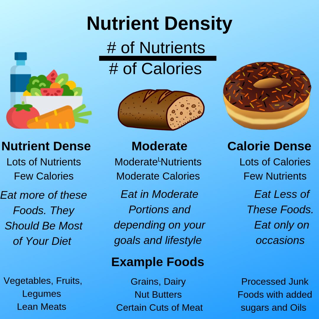 Nutrient Density (1).png