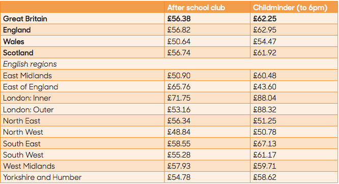 Weekly price of an after school club or childminder for children age 5-11 (source: Family and Childcare Trust Childcare Survey 2018)