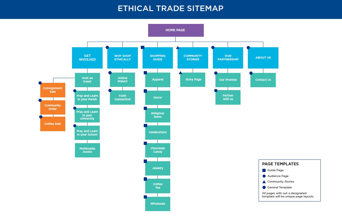 Ethical Trade Sitemap