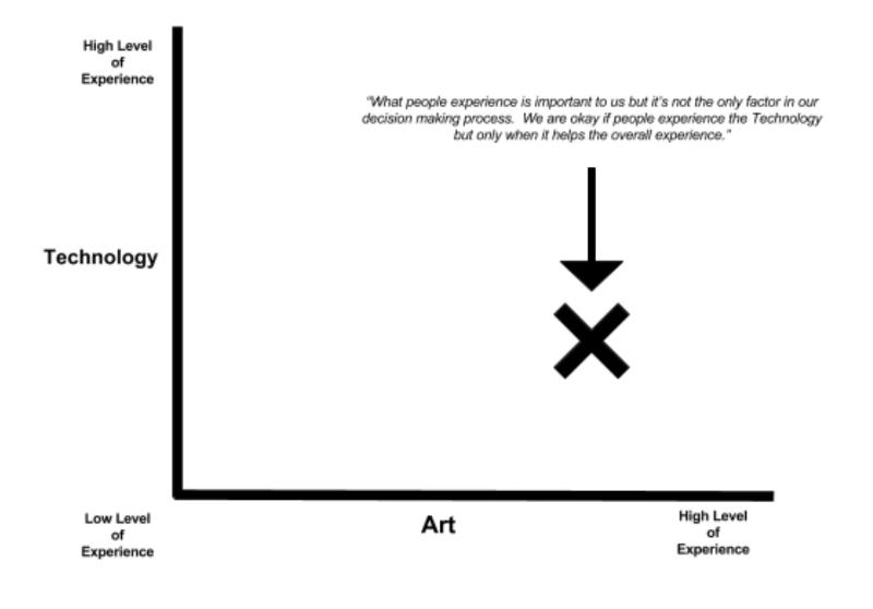 Art chart.PNG
