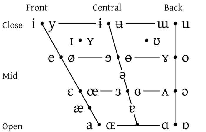 20051212094923!IPA_vowel_chart_2005.png