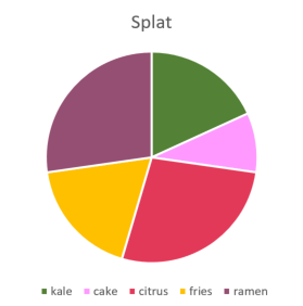 Very few people decided to give Splat cake :(