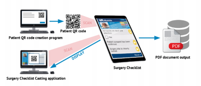 The structure of the surgery checklist