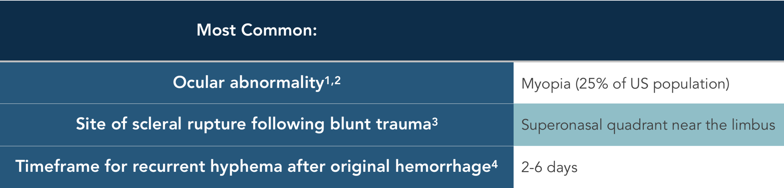 Most common general and trauma.png