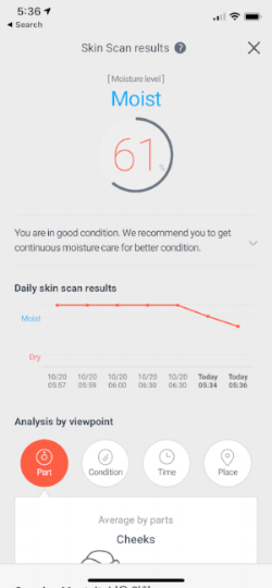 Day 3, my left cheek (La Mer) measured a 61% moisture level, lower than the right cheek (Vaseline) at 76%.