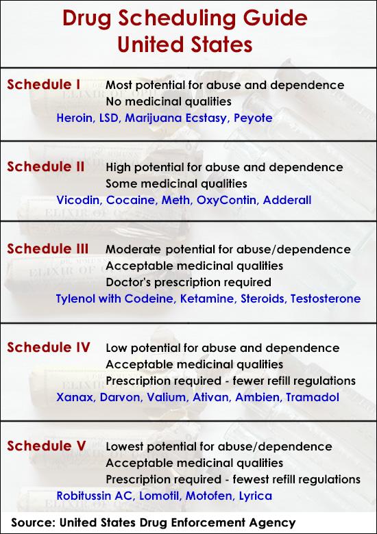 drug-scheduling-guide.jpg