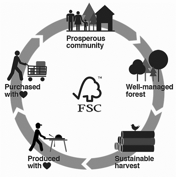 Image Courtesy of Forest Stewardship Council