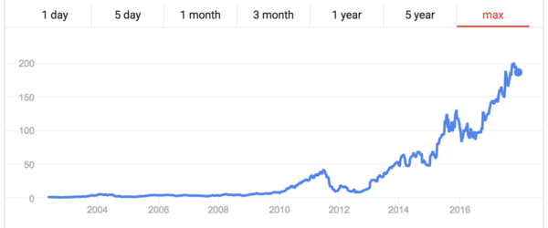 netflix stock all time